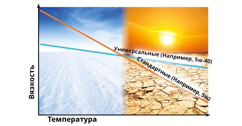 Зависимость вязкости от температуры SAE